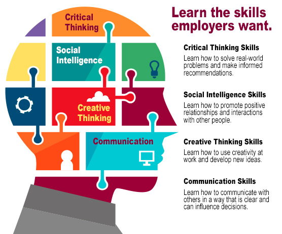 Learn the skills employers want